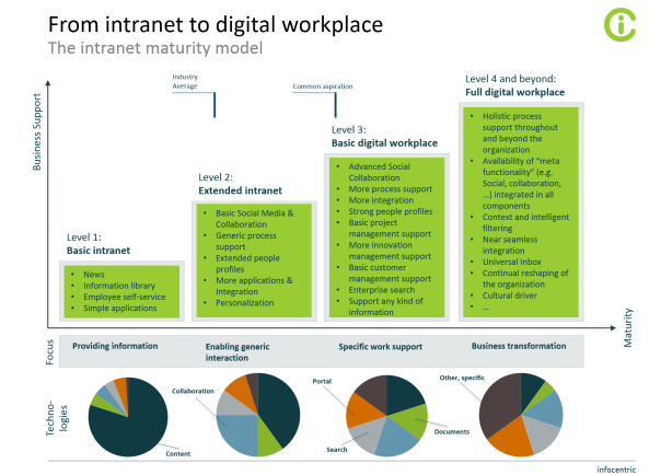 Infocentric digital workplace Maturity Model